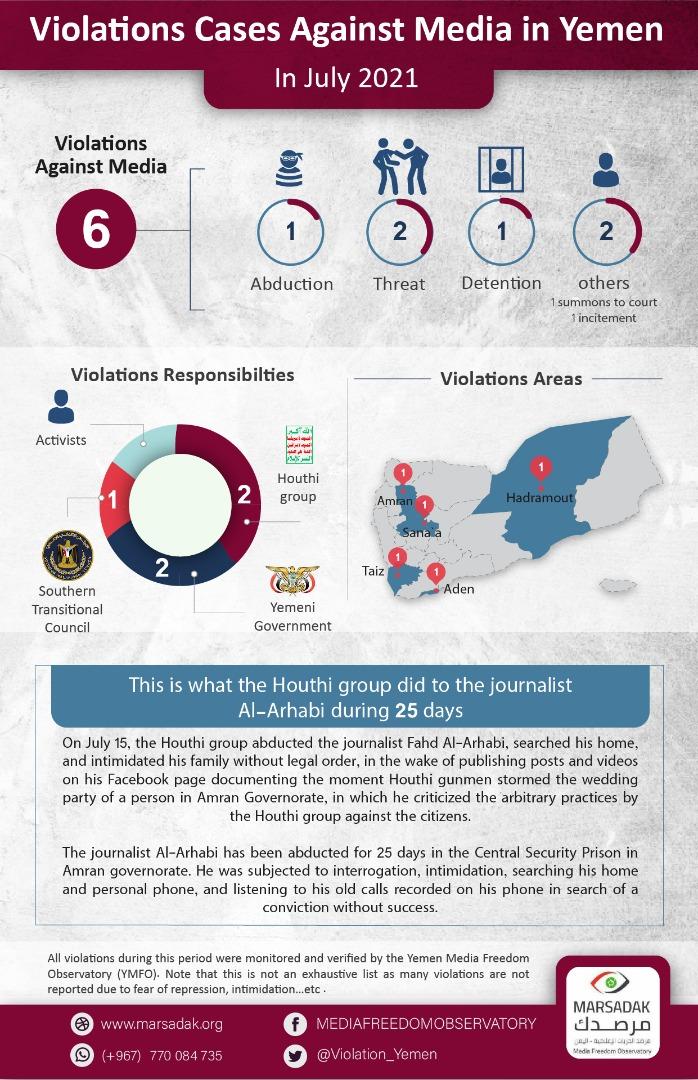 Violations Cases Against Media in Yemen In July