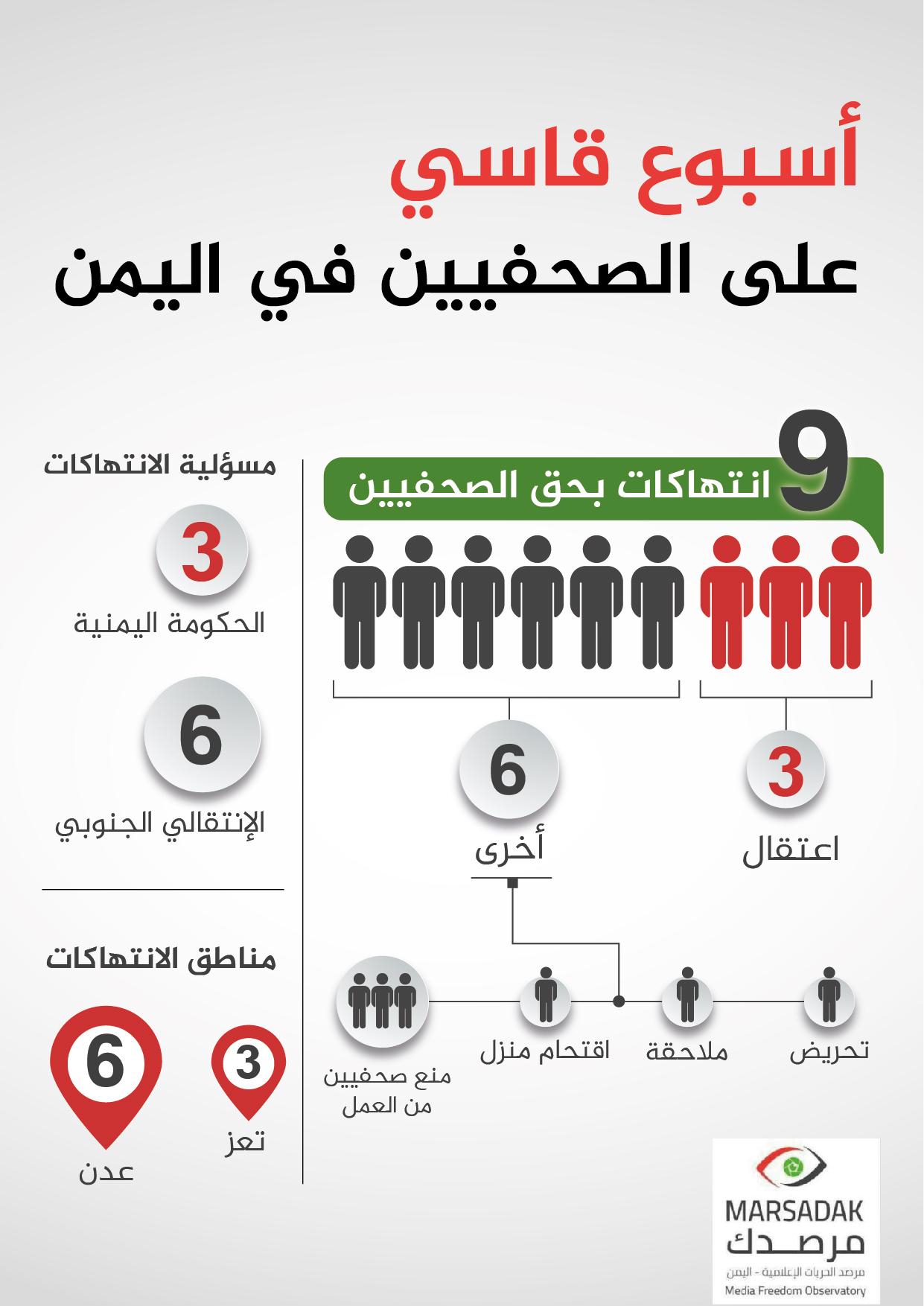 اسبوع قاسي على الصحافه في اليمن