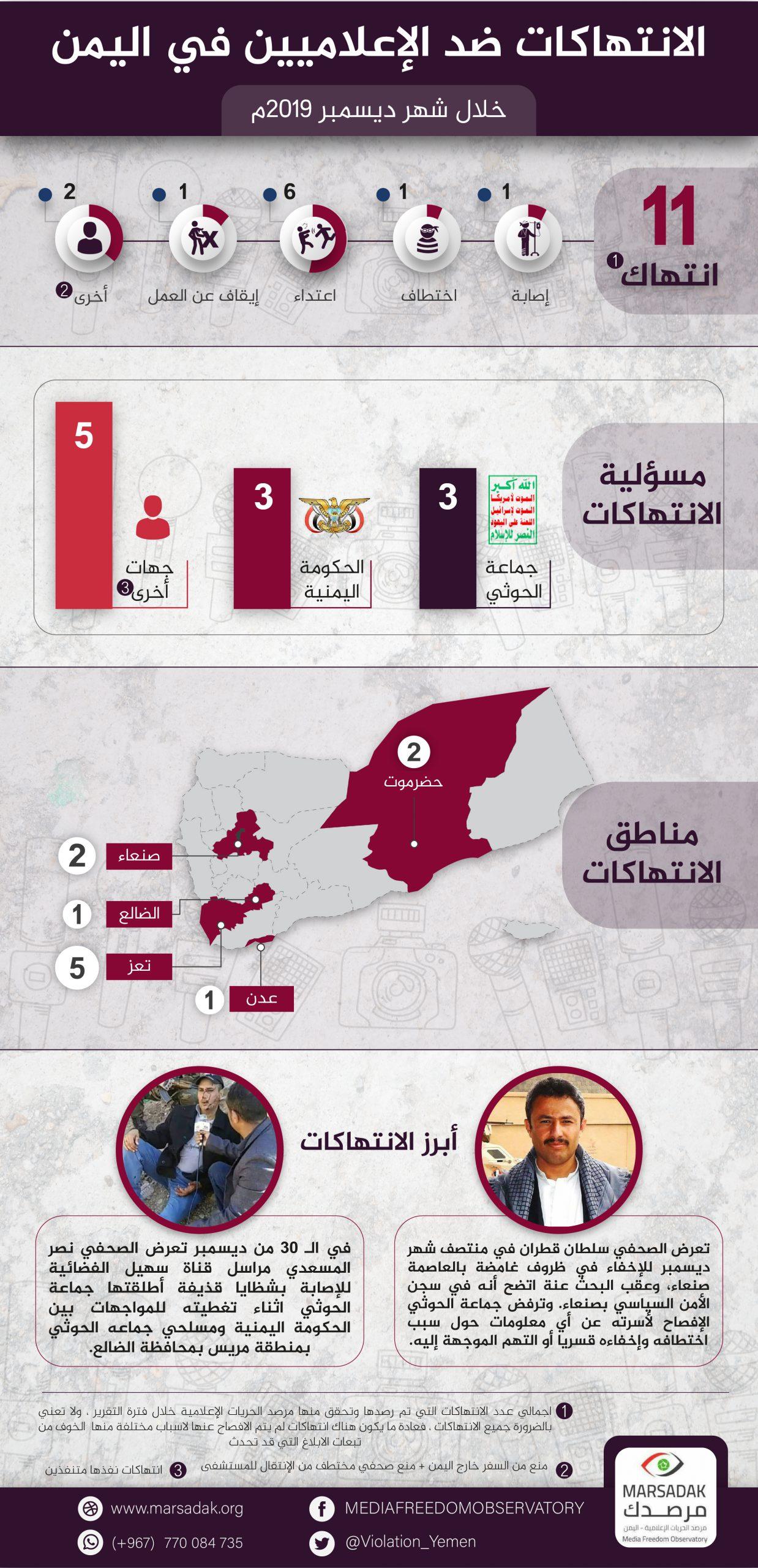تقرير الحريات الاعلامية في اليمن خلال شهر ديسمبر 2019
