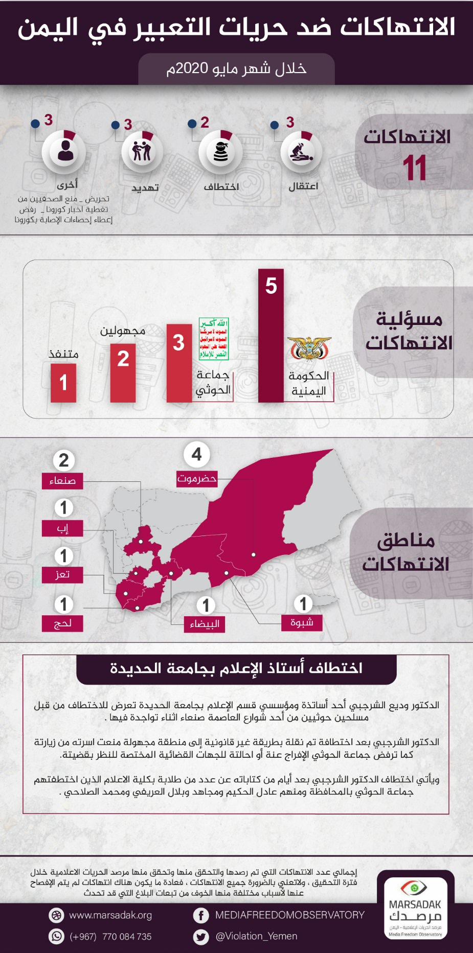 تقرير لمرصد الحريات الإعلامية: 11 حالات انتهاك ضد حريات التعبير خلال شهر مايو 2020