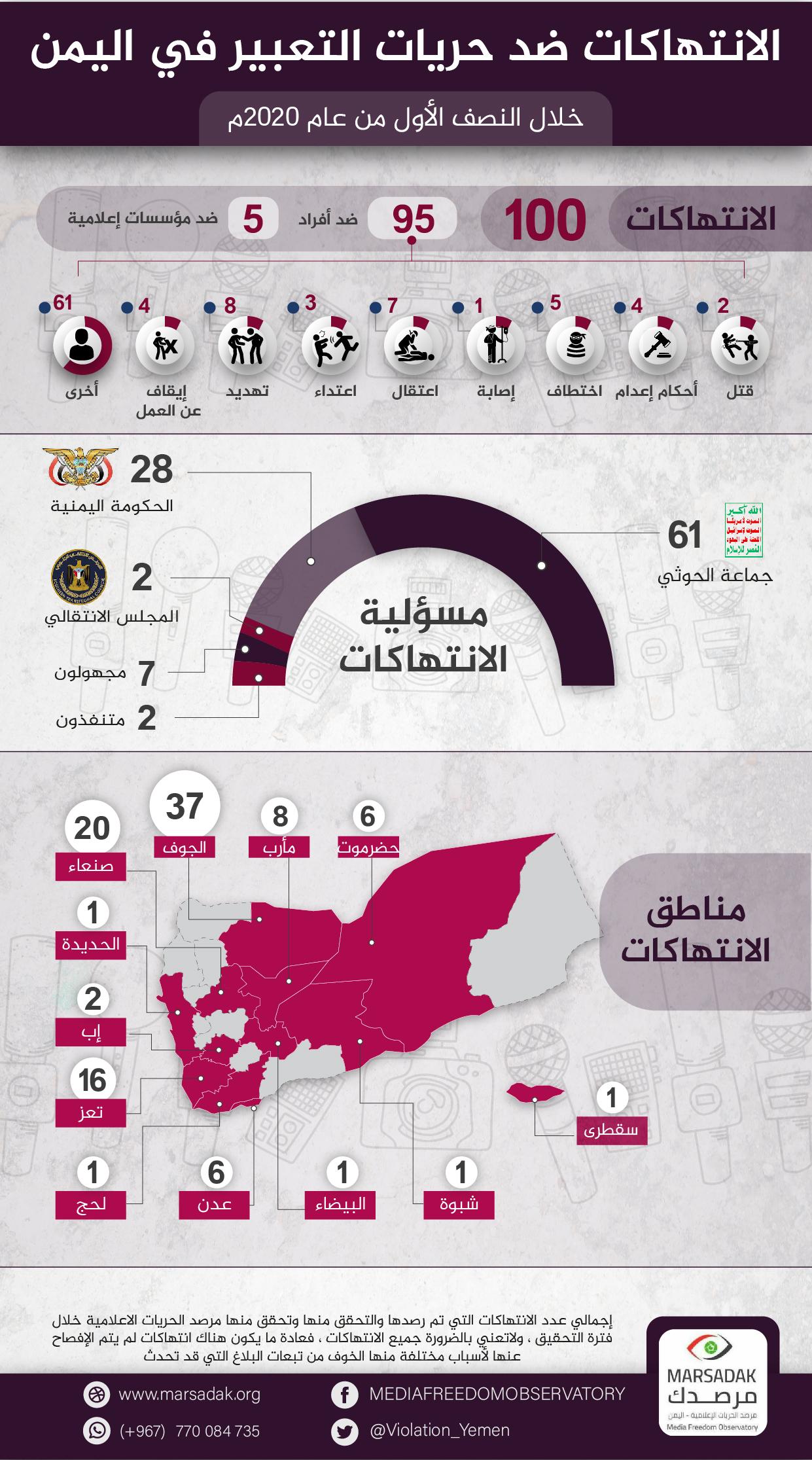 تقرير لمرصد الحريات الاعلامية: 100 انتهاك ضد الصحفيين اليمنيين خلال النصف الاول العام الجاري