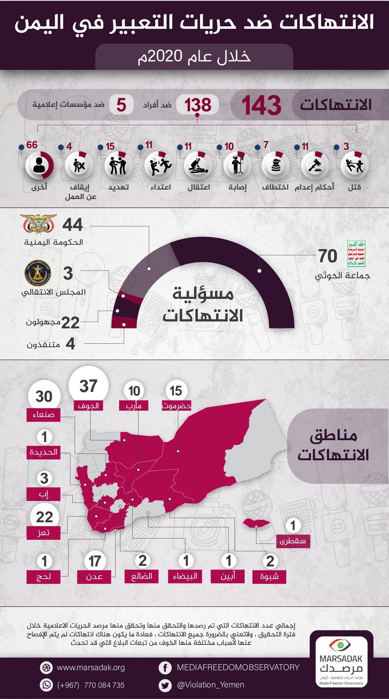 صحفيو اليمن يواجهون احكام الإعدام ووباء كورونا …  مرصد الحريات الإعلامية يوثق 143 انتهاك ضد الحريات الإعلامية خلال العام 2020م