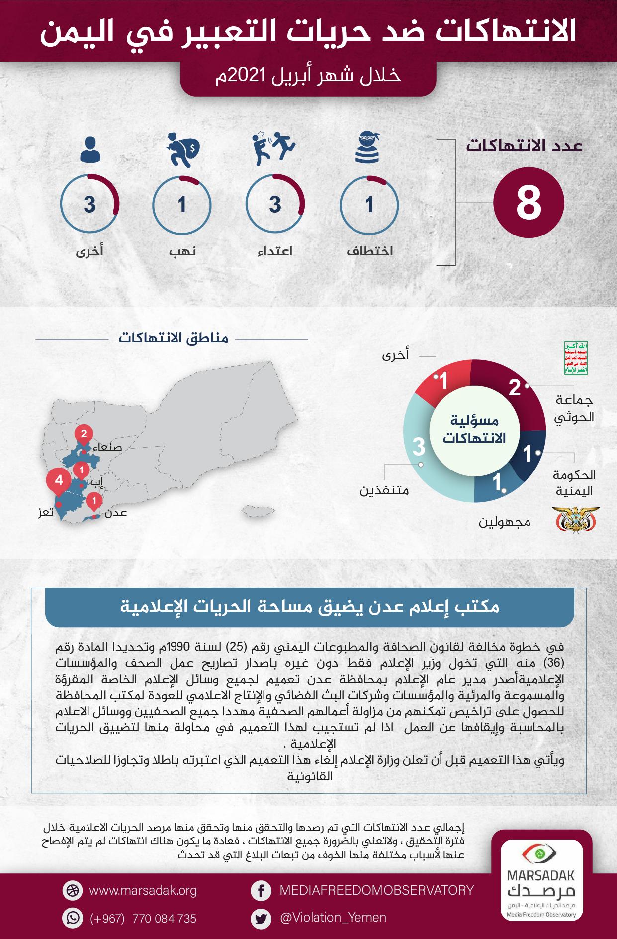 تقرير لمرصد الحريات الإعلامية: 8 حالات انتهاك ضد الحريات الإعلامية خلال شهر ابريل 2021م