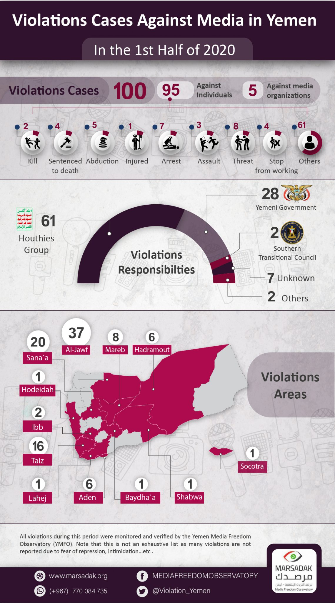 YMFO Report:  100 violations targeting Yemeni journalists during the first half of 2020