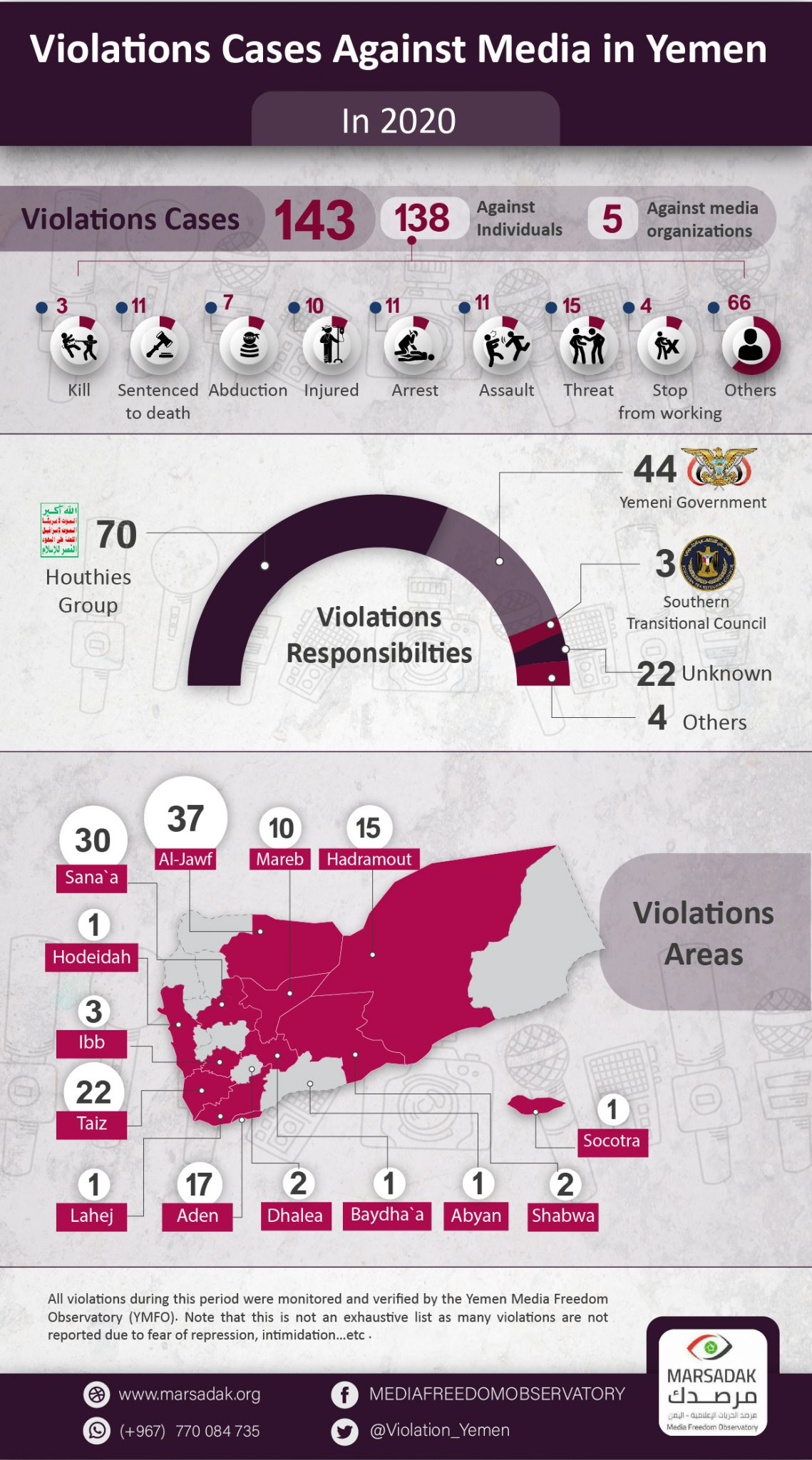 Yemeni journalists face death sentences and the Corona epidemic … YMFO documents 143 violations of media freedom in 2020