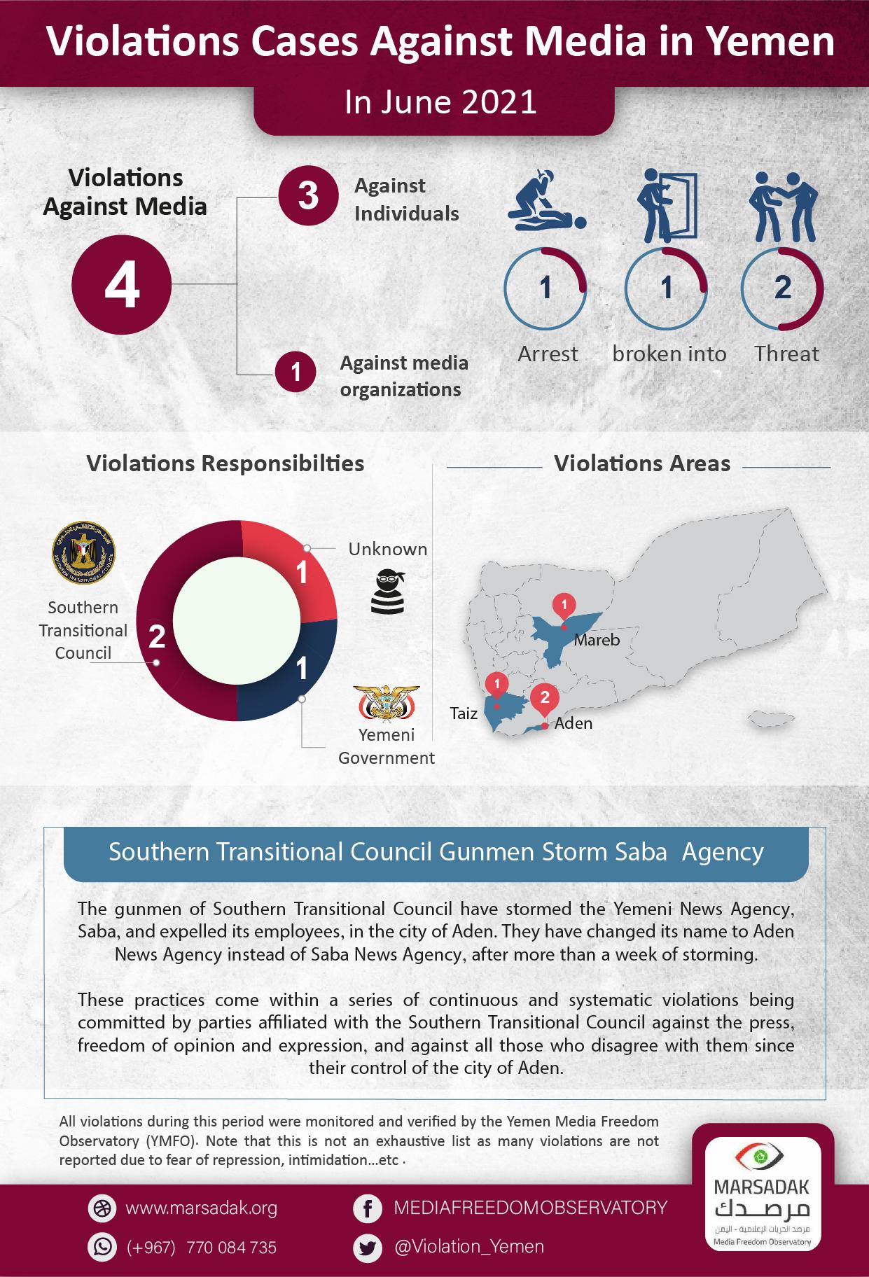 Violations Cases Against Media in Yemen In Jun