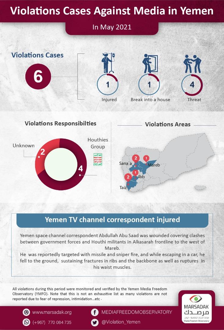 Violations Cases Against Media in Yemen In May