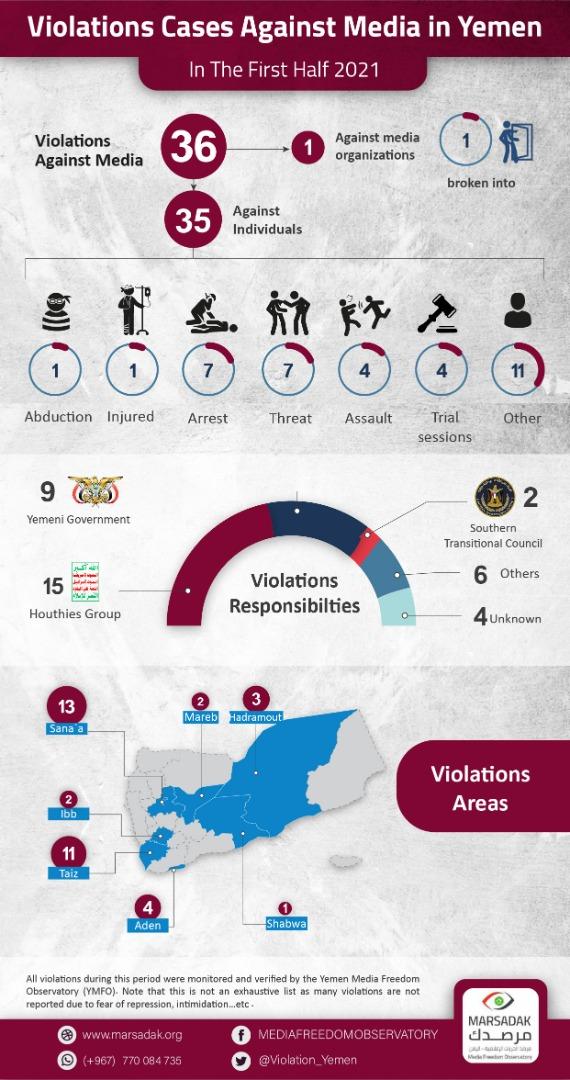 Yemeni Media Under Violation and Crackdown
