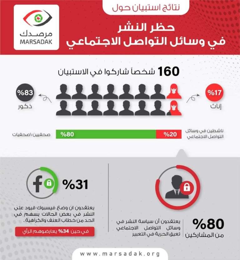 استطلاع للرأي نفذه مرصد الحريات الاعلامية في اليمن: الاغلبية يعتبرون سياسة النشر في الفيس عائق  لحرية في التعبير